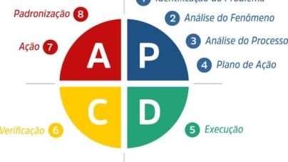 Ciclo PDCA: mais uma ferramenta para apoiar a gestão de empresas