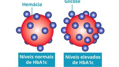 Glicemia média estimada (Hemoglobina glicosilada)